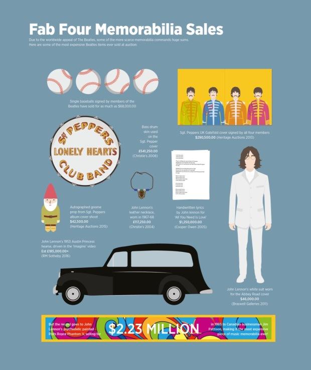 Visualizing the Beatles John Lennon memorabilia