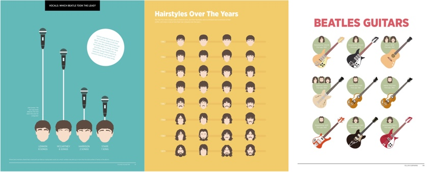 Visualising The Beatles Page Samples